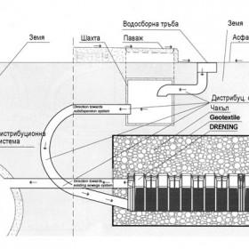 Структура и видове на канализационна система