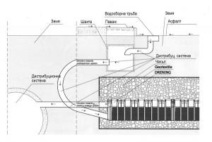 kanalizacionna-sistema